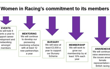 Women in Racing calls for progress on gender diversity in British Racing